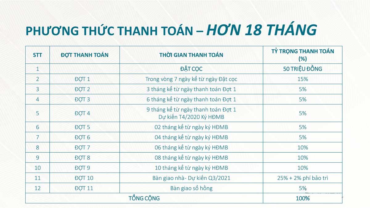 phuong-thuc-thanh-toan-can-ho-saigon-asiana-quan-6