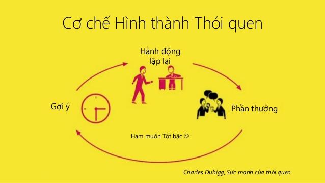 sach-suc-manh-cua-thoi-quen-1